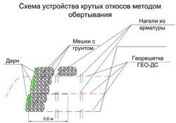 Типовые конструкции расширение территорий дачных участков
