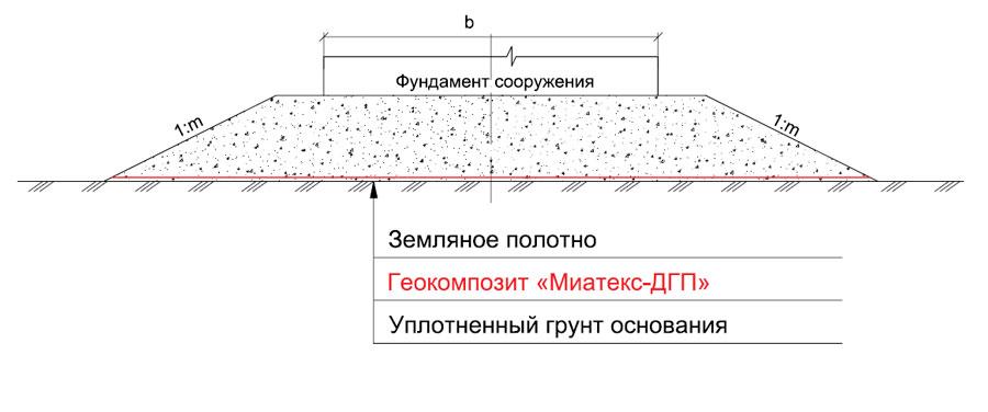 Конструкция грунтовой насыпи высотой до 0.5м для площадочных сооружений