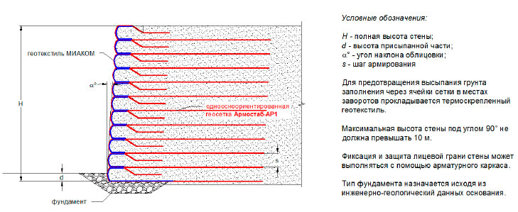 Армогрунтовая подпорная стена по «методу обертывания»