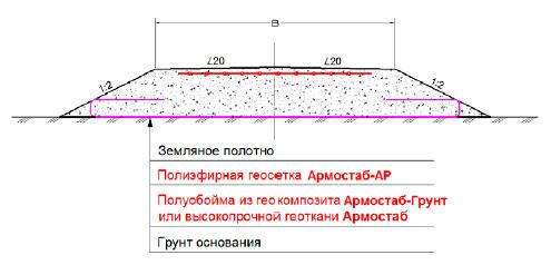 Конструкция земляного полотна с армированием геоматериалами