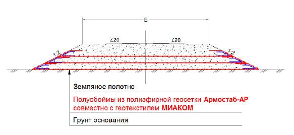 Конструкция земляного полотна с многослойным армированиемполиэфирной геосеткой Армостаб-АР