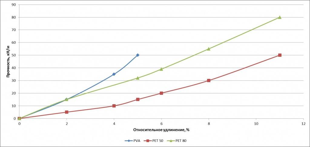 Характер деформирования геосинтетических материалов